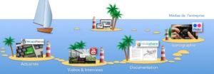L'écosystème digital, ou la logique de l'archipel